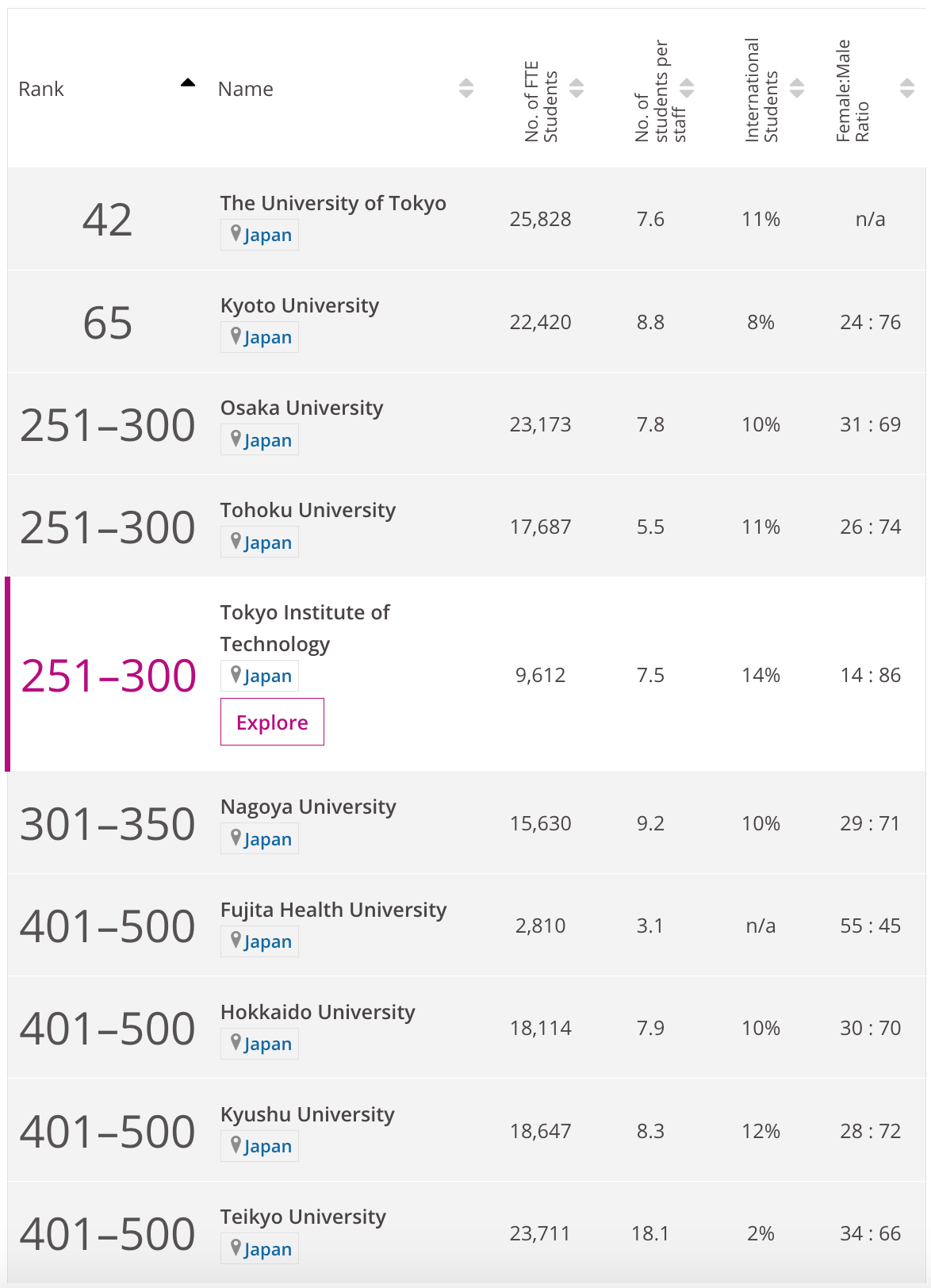 Japanese university rankings